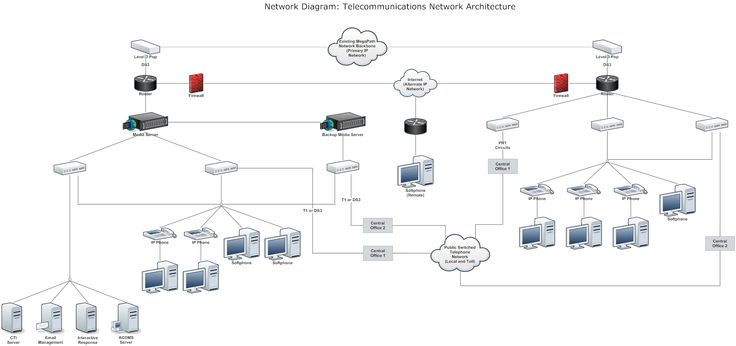 Network Diagram Example Telecommunnications Network