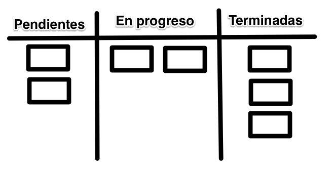 El poderoso tablero Kanban en la gestión de tareas | Sergio Infante