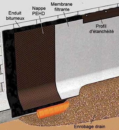 Drainage : En terrain humide exerçant une forte poussée, la nappe filtrante permet d'augmenter la capacité de drainage.