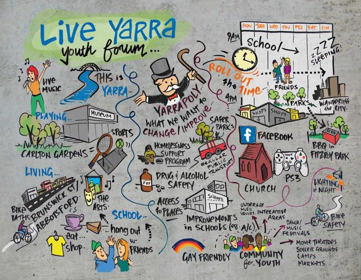 Graphic Recording - Live Yarra Youth Forum.
