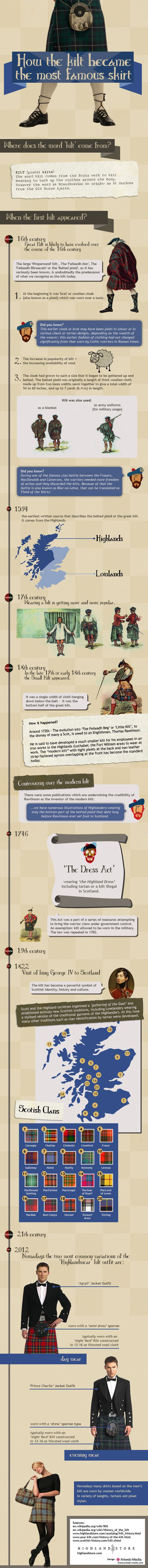 Kilt - infographic:  How the kilt became the most famous skirt  http://www.highlandstore.com/blog/index.php/2012/11/history-of-the-kilt-infographic/