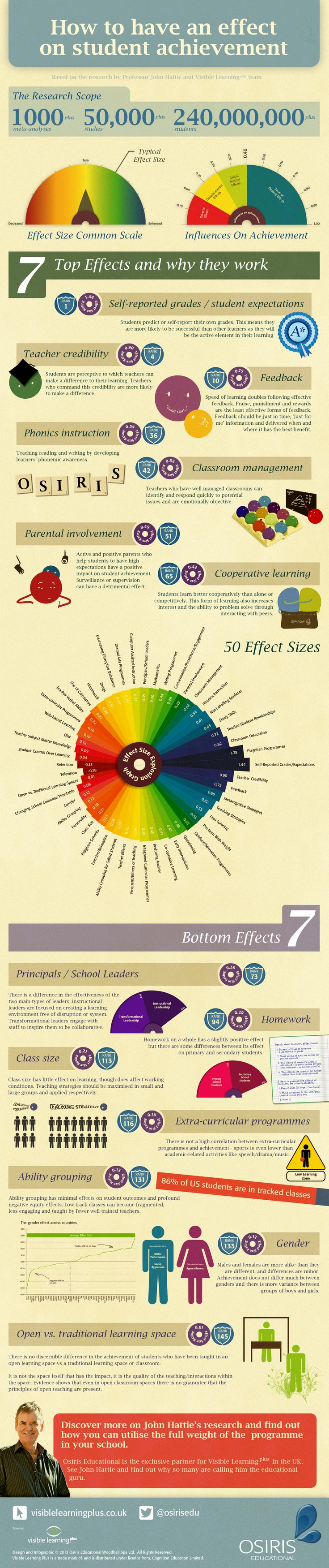 Making Professor John Hattie's research visible  An infographic showcasing 50 of John Hattie's 150 effect sizes. What actually works in teaching a