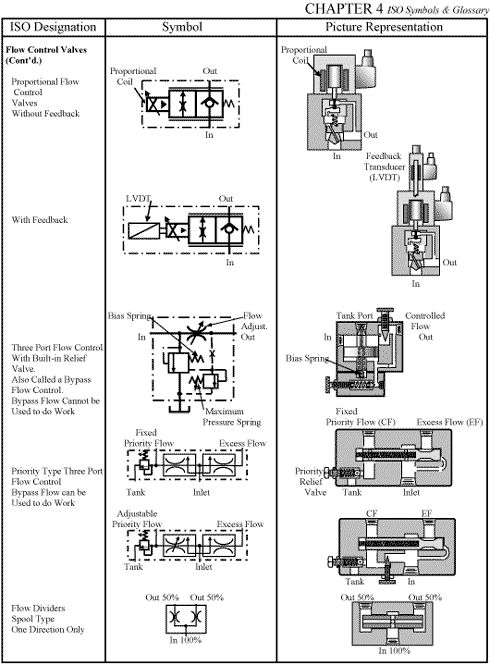 elevator hydraulic wiring diagram chapter 4: iso symbols | engineering in 2019 | general ...