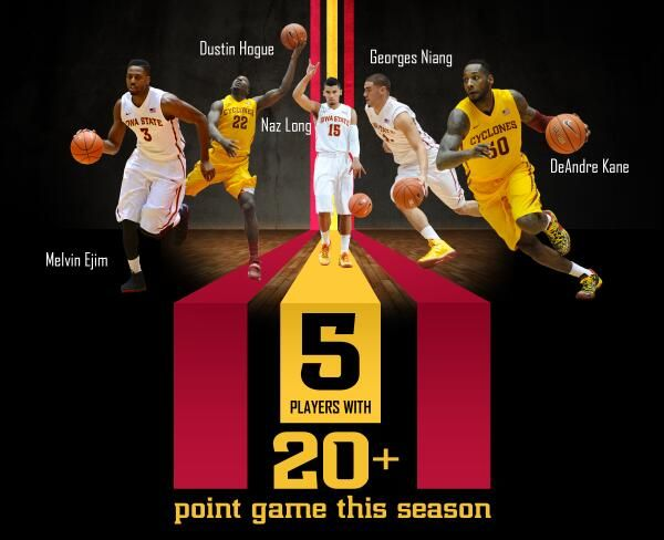 Iowa State Basketball Graphic Illustrating the five different players to score 20+ points in a game this season.