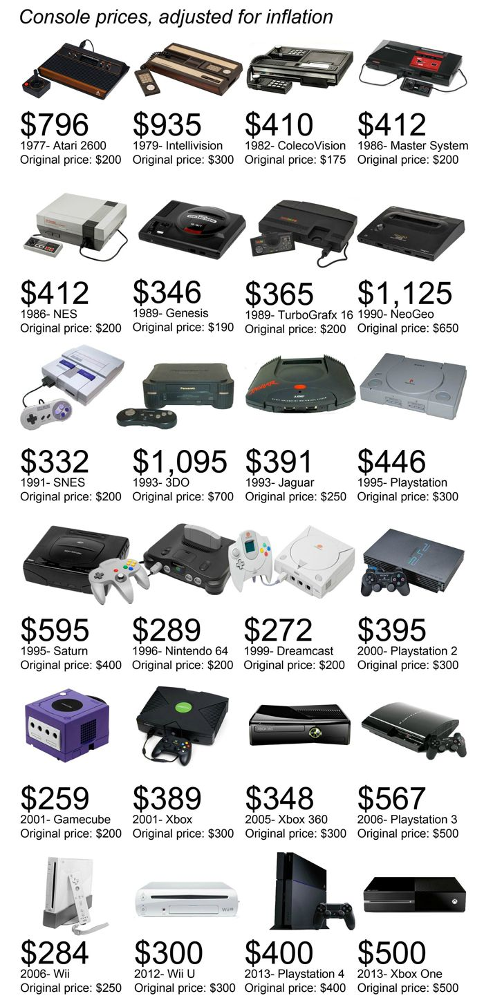 What Consoles Would Cost in Today's Dollars http://geekxgirls.com/article.php?ID=1560