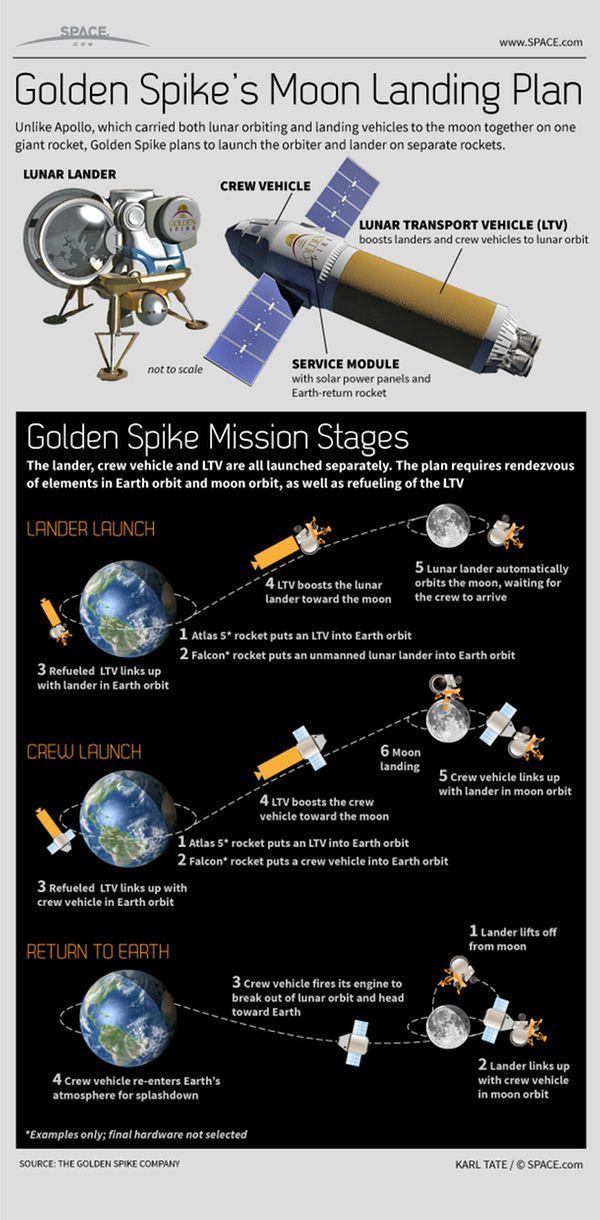 How Golden Spike's Moon Landing Plan Works (Infographic)