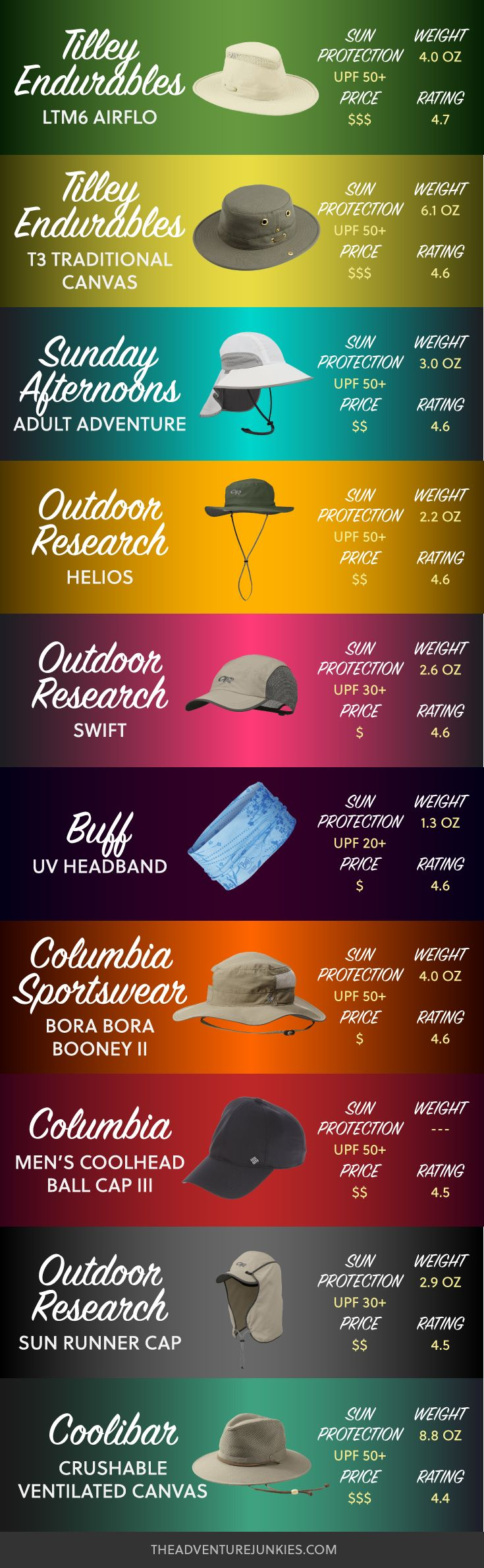 Best Hiking Hats - Hiking Clothes for Summer, Winter, Fall and Spring – Hiking Outfits for Women, Men and Kids – Backpacking Gear For Beginners