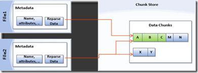Dedupe in Windows Server 2012