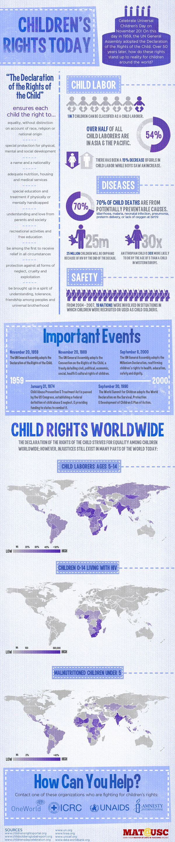 Children's Rights - Universal Children's Day