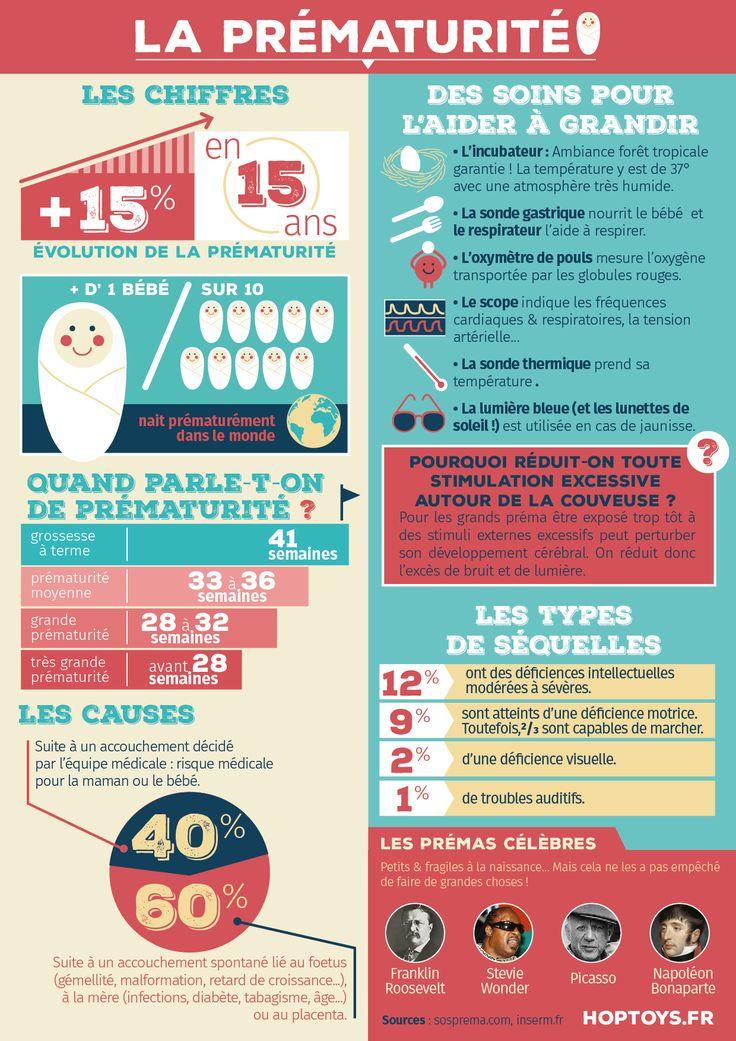 Une infographie pour en savoir plus sur la prématurité