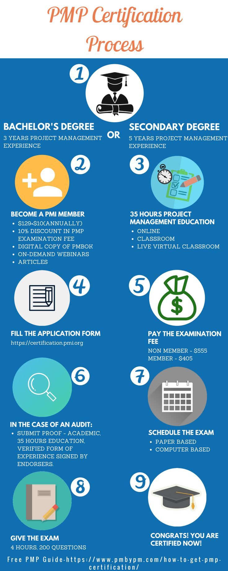 29 best pmp images on pinterest project management career and 9 easy steps on how to get pmp certification 1betcityfo Image collections