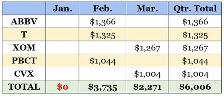 3 monthly dividend picks that pay much more more often