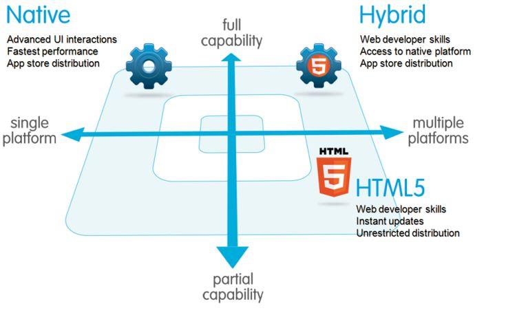 Ini Dia Perbedaan Aplikasi Native, Hybrid atau Web - CodePolitan.com