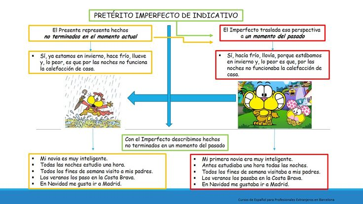 Pretérito Imperfecto de Indicativo | Pasados / Spanish ...