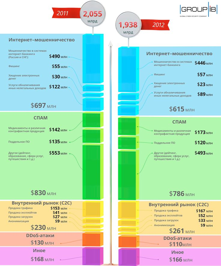Исследование Group-IB: Объем рынка кибепреступности в России за 2011-2012 годы