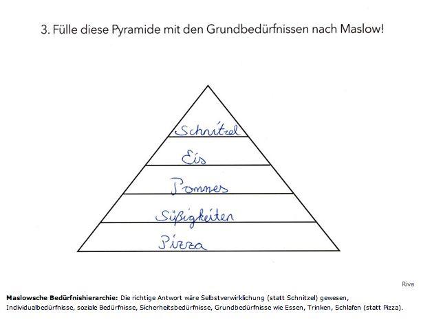 Die Bedürfnispyramide nach Maslow: | 19 Klassenarbeiten, an denen 2015 Lehrer verzweifelt sind