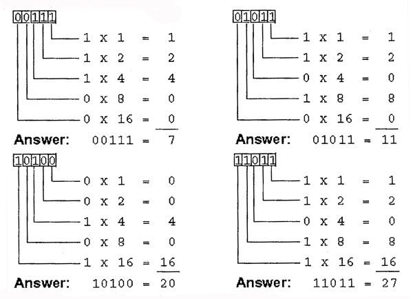 Example of conversion from binary to decimal in 2020