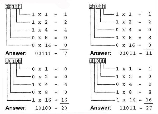 De 25+ bedste idéer inden for Decimal conversion på Pinterest - decimal conversion chart