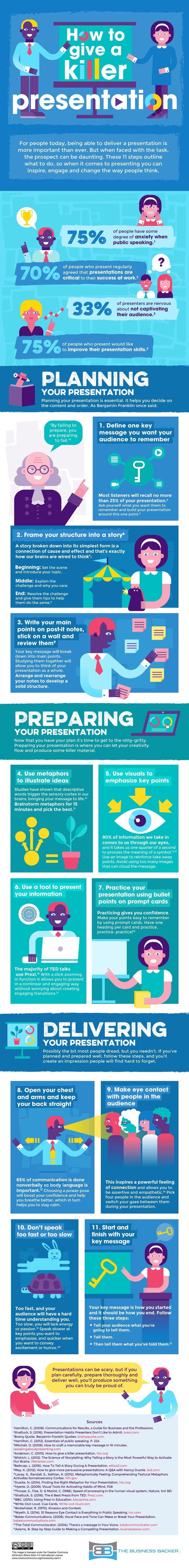 How to Give a Killer Presentation #Infographic #HowTo #Presentation