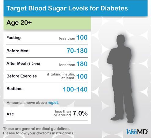 Chart Normal Blood Sugar Level Adults