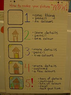 such as stickler for the illustrations: Rubric Idea, Writing Rubric, Anchor Charts, Adding Detail, Kindergarten Writing, Classroom Ideas, Writers Workshop