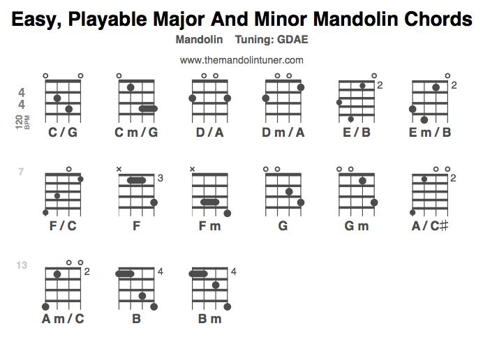 Mandolin mandolin tabs for maggie may : 1000+ images about Mandolin Madness on Pinterest