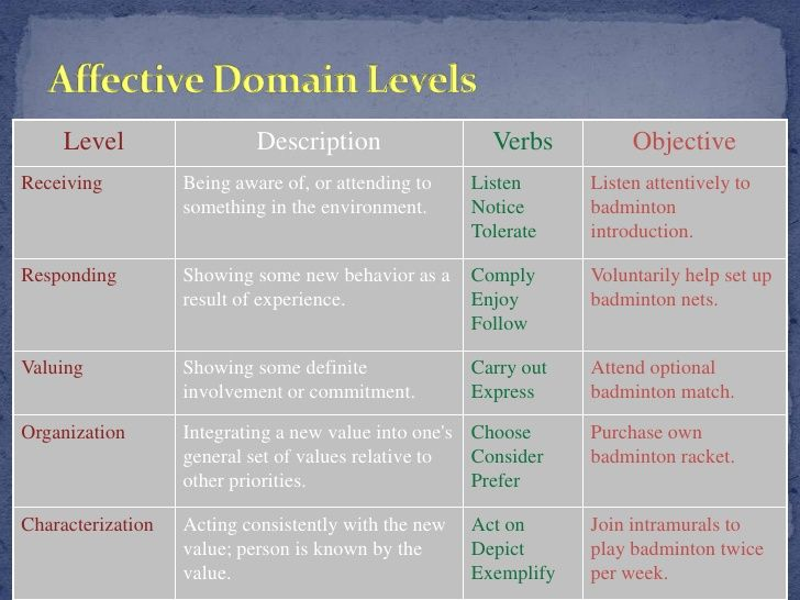 Affective Domain Of Blooms Taxonomy Taxonomy Blooms Taxonomy Learning Theory