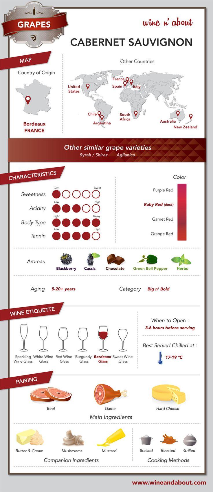 Všetko čo by ste mali vedieť o odrode Cabernet Sauvignon ............... Learn everything you ever wanted to know about Cabernet Sauvignon. #Wine