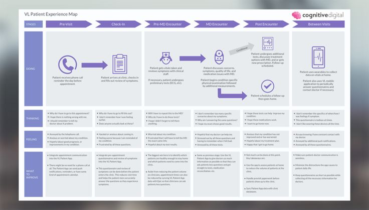 17 Best Health And Hospitals Customer Journey Maps Images On
