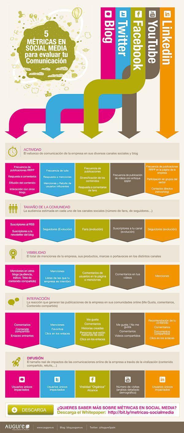 infografia_metricas_evaluar_comunicacion