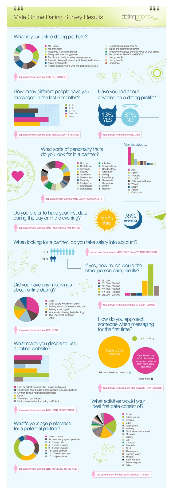 Online Dating Survey Results: The Men's Responses #Infographic