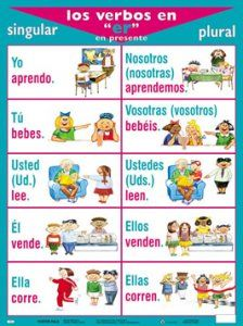 How to conjugate the -er verbs in the present indicative.