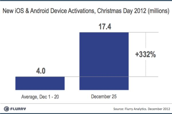 New iOS device activation - up 332% compared with Dec 1-20 average