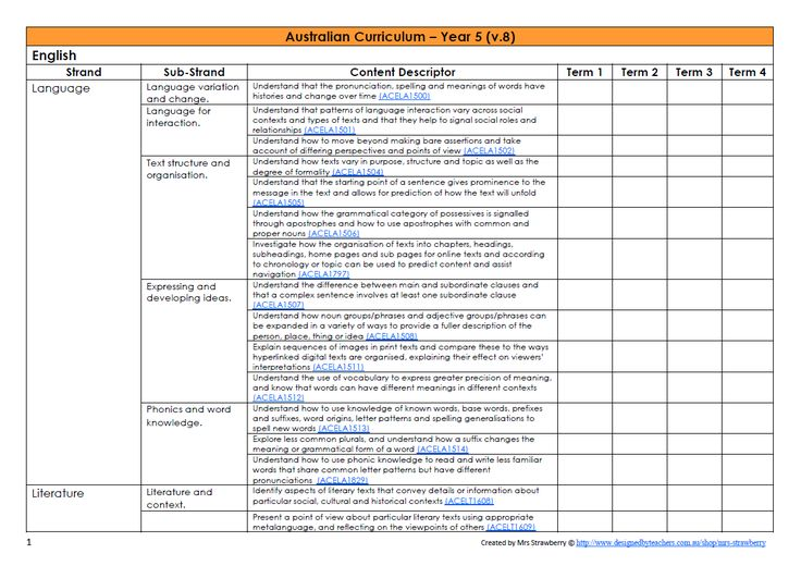 1000 images about australian curriculum on pinterest for Lesson plan template qld