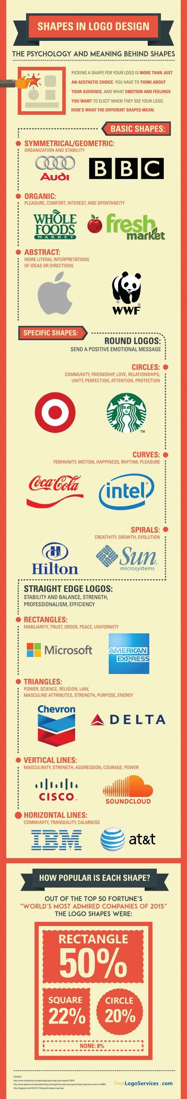 The Psychology of Shape in Logo Design | infographic via @HubSpot