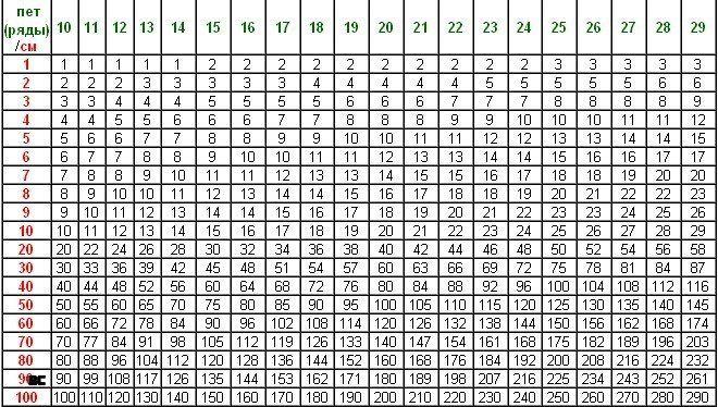 ТАБЛИЦА РАСЧЕТА ПЛОТНОСТИ ПЕТЕЛЬ ]  Как пользоваться таблицей:  Зеленая цифра соответствует количеству петель (рядов) связанного вами образца на отрезке 10 см.  Красная цифра обозначает заданный размер детали в см. Пример: 27 петель = количество петель образца на отрезке 10 см. Для наборного края длиной 56 см. требуется набрать: 50 см = 135 петель, 6 см = 16 петель, 135+16=151, итого: 151 петля.  Аналогично рассчитывается количество рядов.