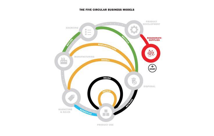 Hyperakt   Visualizing the new circular economy