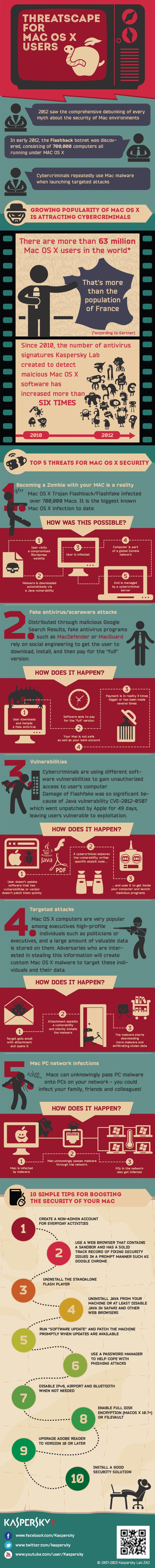 It is commonly thought that Mac users cannot be affected by viruses. Check out this infographic from Kaspersky Lab to learn more about the threatscape for Mac OS X users. Since 2010, the number of antivirus signatures Kaspersky Lab created to detect malicious Mac OS X software has increased more than six times! #infographic #Apple #malware #facts