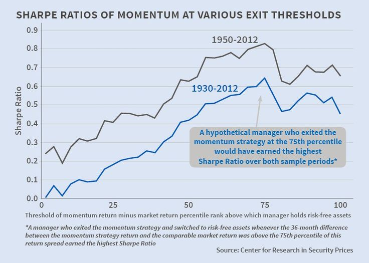 What does history teach us about momentum trading?
