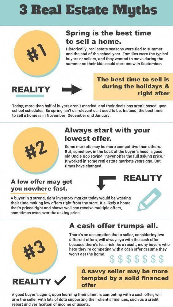 Check out these three real estate myths! A lot of people