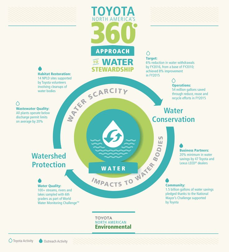 """Toyota received top marks for its global water conversation efforts by CDP, the world's premiere environmental disclosure agency. Toyota is one of only eight companies featured in the first ever """"A List"""" for water security within the CDP annual global water report. Toyota's North American water conservation efforts saved more than 54 million gallons of water in fiscal year 2015 alone.  That's 82 Olympic-size swimming pools worth of water."""