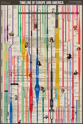 timeline of european history