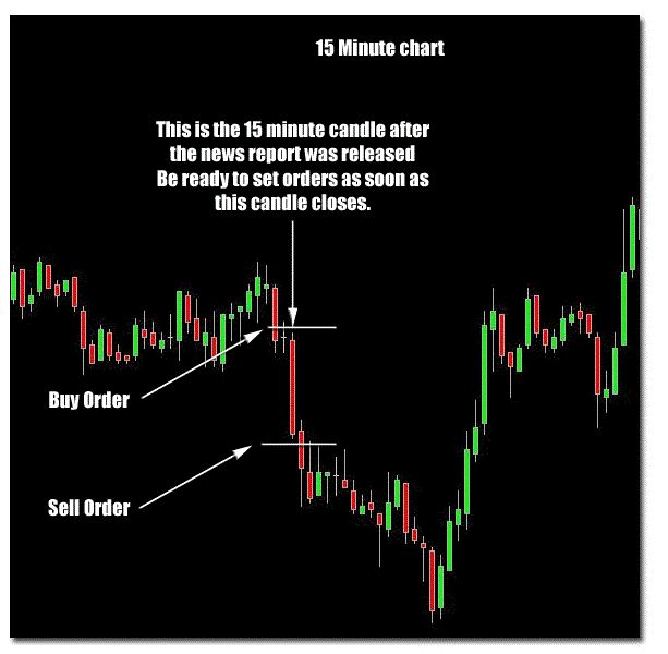 Least significant digit in binary trading