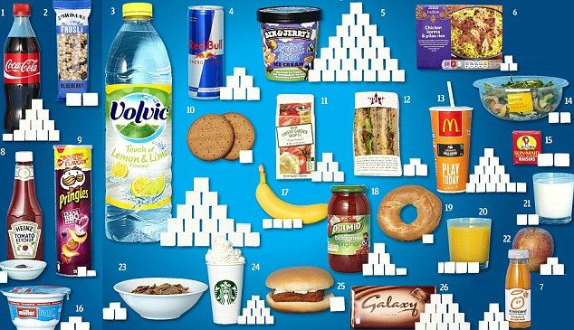 UK guidelines recommend that 'added' sugars shouldn't make up more than 10 per cent of the total energy we get from food