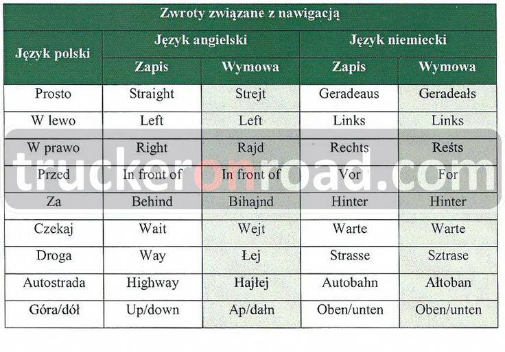 6. Zwroty związane z nawigacją