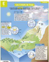 """Les dossiers thématiques : Journée mondiale de l'eau : la """"planète bleue"""" a soif"""