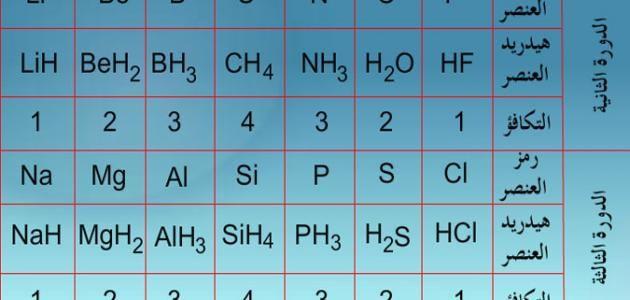 تكافؤ العناصر الكيميائية Periodic Table Diagram
