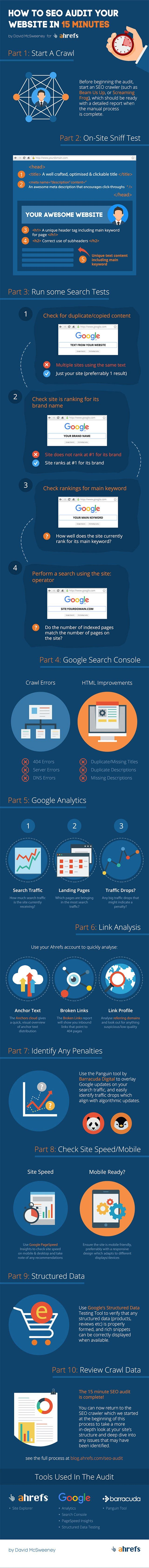 How To SEO Audit Your Website In 15 Minutes - #infographic
