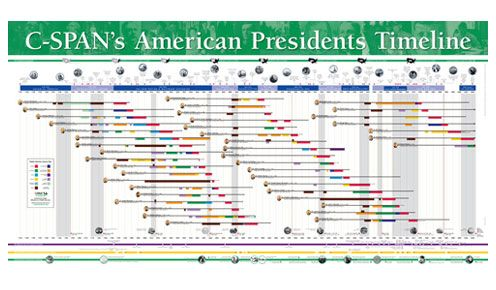 Free American Presidents Timeline Poster