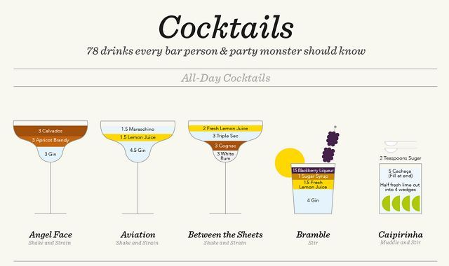 75+ classic cocktail recipes from the International Bartender's Association's list of drinks every bartender should know. Forget old-school measures like ml and oz. We've calculated our own universal metric. One of any ingredient represents one part of any measuring vessel you choose: cup, spoon, lid, shoe, whatever – it's your party! These universal recipes scale up for any level of mayhem. Enjoy!